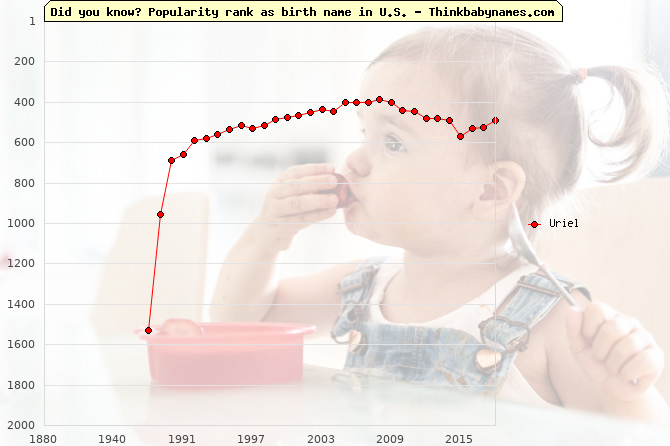 Top 2000 baby names ranking of Uriel name in U.S.