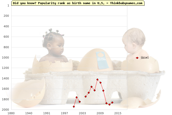 Top 2000 baby names ranking of Uziel in U.S.