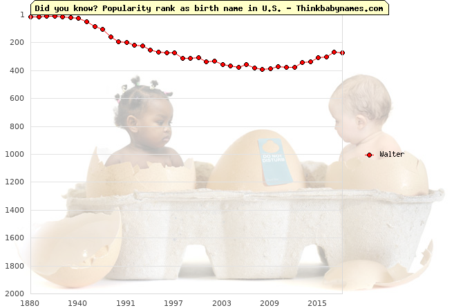 Top 2000 baby names ranking of Walter in U.S.