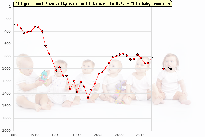 Top 2000 baby names ranking of Van name in U.S.