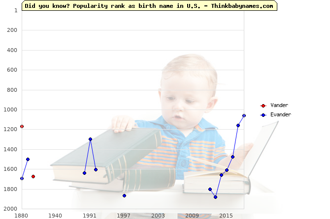 Top 2000 baby names ranking of Vander, Evander in U.S.
