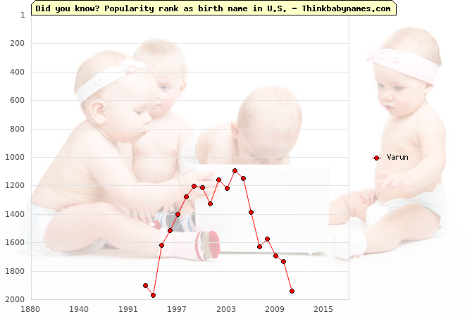 Top 2000 baby names ranking of Varun name in U.S.