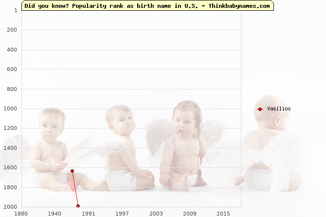 Top 2000 baby names ranking of Vasilios name in U.S.