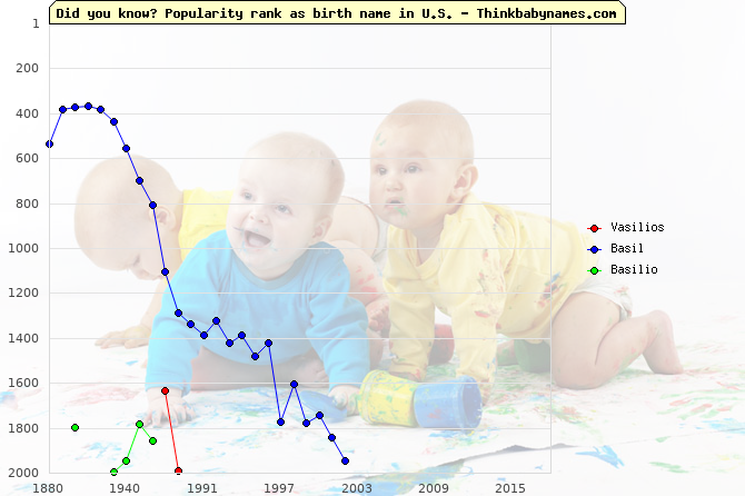 Top 2000 baby names ranking of Vasilios, Basil, Basilio in U.S.