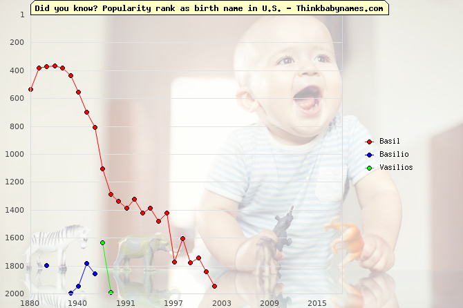 Top 2000 baby names ranking of Basil, Basilio, Vasilios in U.S.