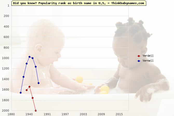 Top 2000 baby names ranking of Verdell, Vernell in U.S.