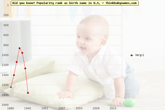 Top 2000 baby names ranking of Vergil name in U.S.