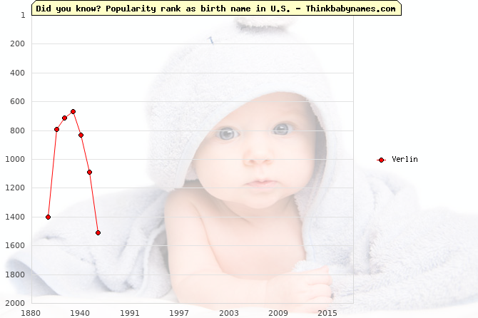 Top 2000 baby names ranking of Verlin name in U.S.