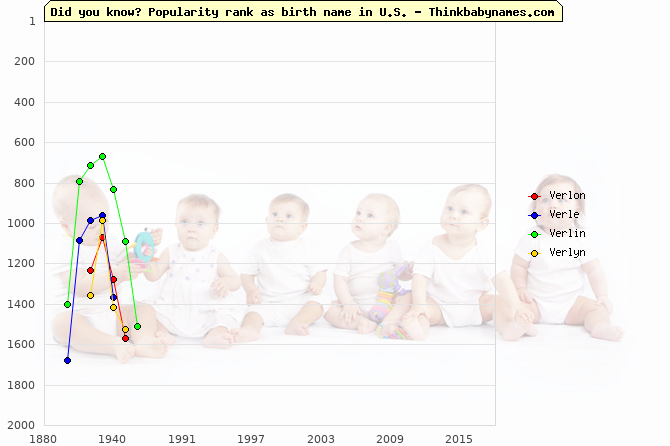 Top 2000 baby names ranking of Verlon, Verle, Verlin, Verlyn in U.S.