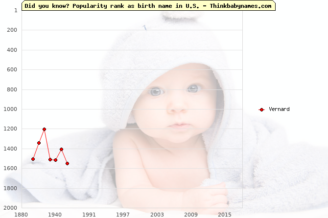 Top 2000 baby names ranking of Vernard name in U.S.