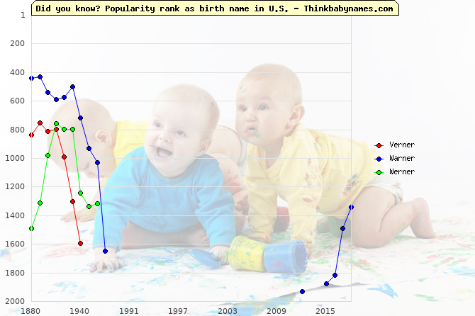 Top 2000 baby names ranking of Verner, Warner, Werner in U.S.