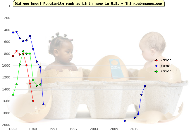 Top 1000 baby names ranking of Verner, Warner, Werner in U.S.