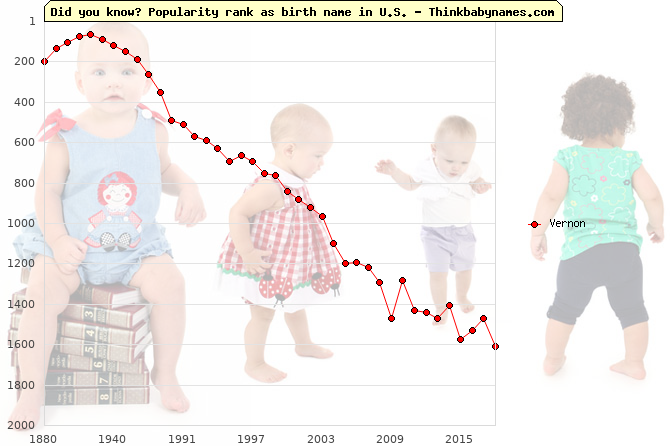 Top 1000 baby names ranking of Vernon name in U.S.