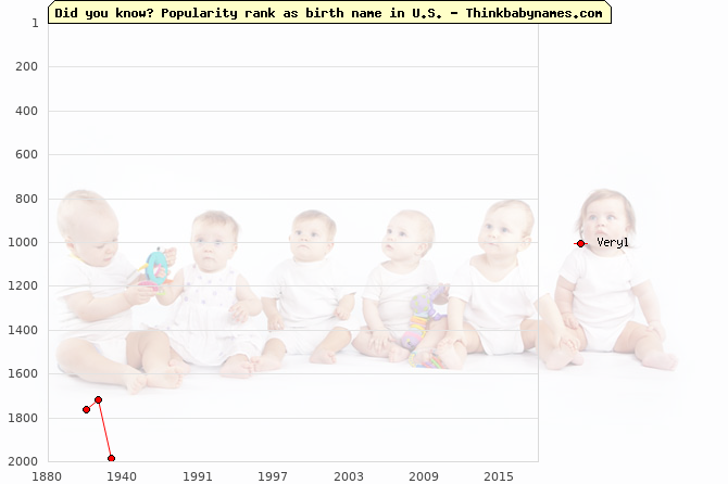 Top 2000 baby names ranking of Veryl in U.S.