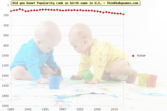 Top 2000 baby names ranking of Victor name in U.S.