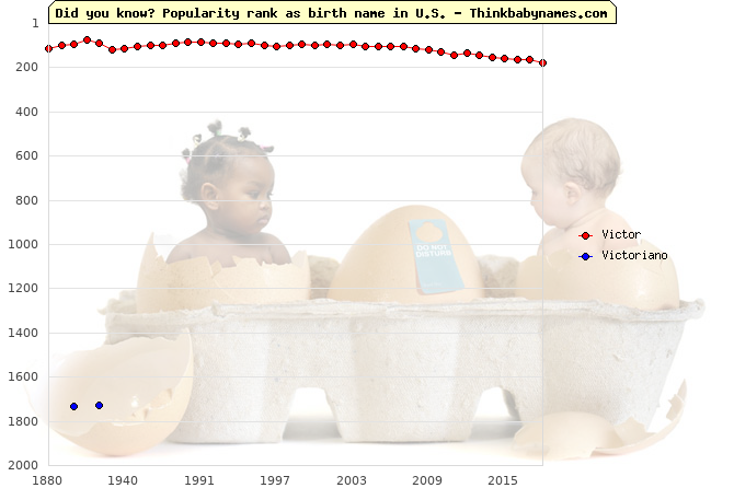 Top 2000 baby names ranking of Victor, Victoriano in U.S.