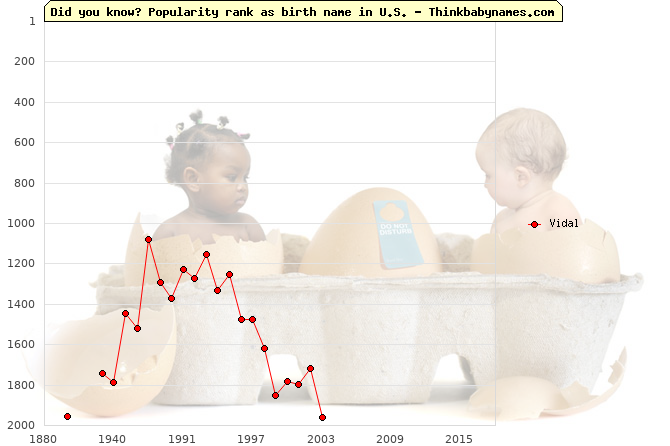Top 2000 baby names ranking of Vidal name in U.S.