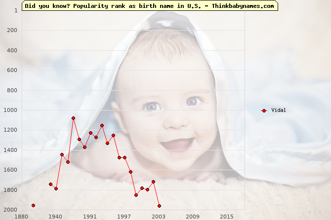 Top 2000 baby names ranking of Vidal in U.S.