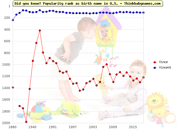 Top 2000 baby names ranking of Vince, Vincent in U.S.