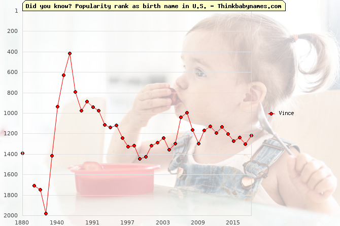 Top 2000 baby names ranking of Vince name in U.S.