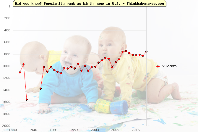 Top 2000 baby names ranking of Vincenzo name in U.S.