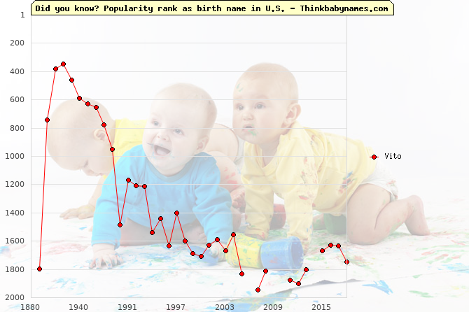Top 2000 baby names ranking of Vito in U.S.
