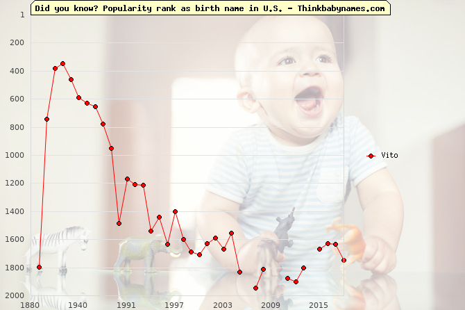 Top 2000 baby names ranking of Vito name in U.S.