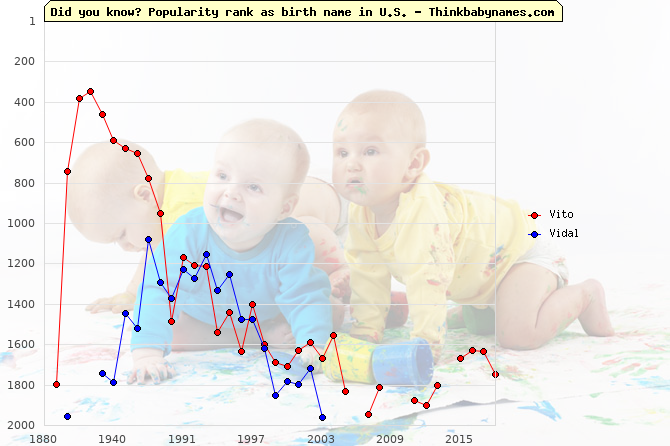 Top 2000 baby names ranking of Vito, Vidal in U.S.
