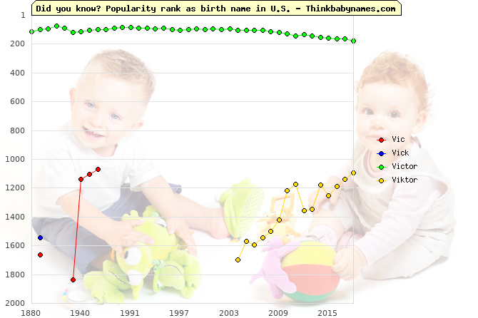 Top 2000 baby names ranking of Vic, Vick, Victor, Viktor in U.S.