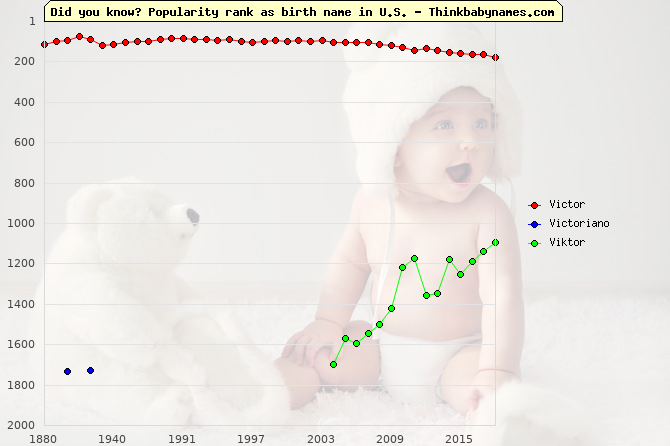 Top 2000 baby names ranking of Victor, Victoriano, Viktor in U.S.