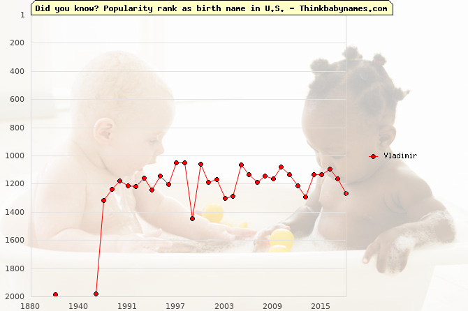 Top 2000 baby names ranking of Vladimir in U.S.
