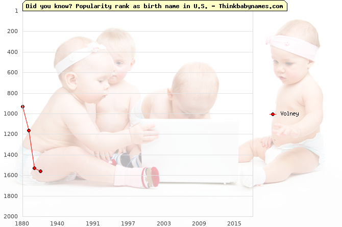 Top 2000 baby names ranking of Volney name in U.S.