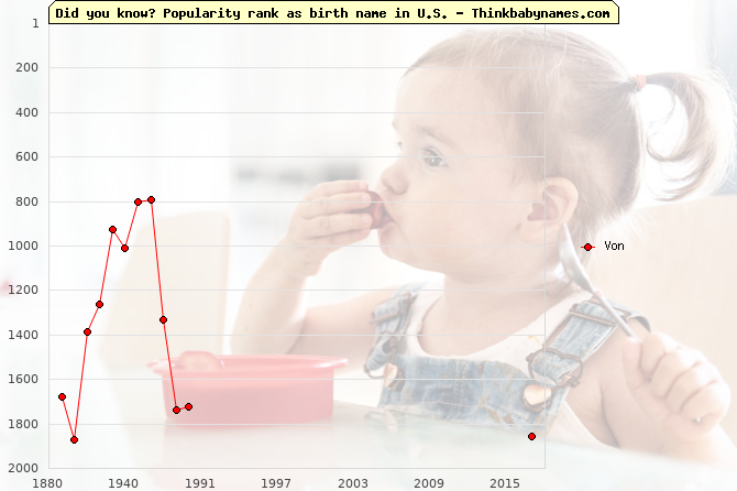 Top 2000 baby names ranking of Von name in U.S.
