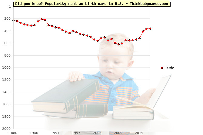 Top 2000 baby names ranking of Wade name in U.S.