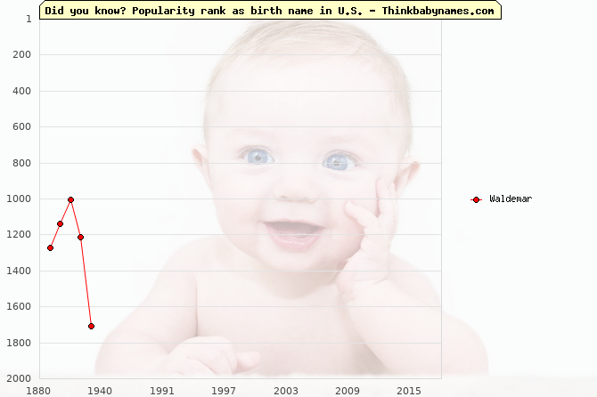 Top 2000 baby names ranking of Waldemar name in U.S.