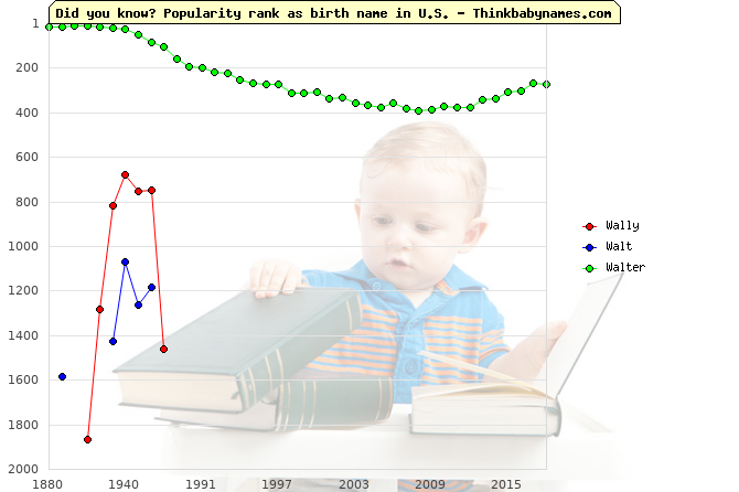 Top 2000 baby names ranking of Wally, Walt, Walter in U.S.