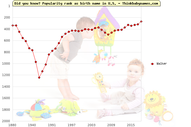 Top 2000 baby names ranking of Walker name in U.S.