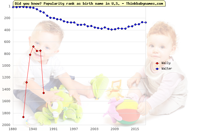 Top 1000 baby names ranking of Wally, Walter in U.S.