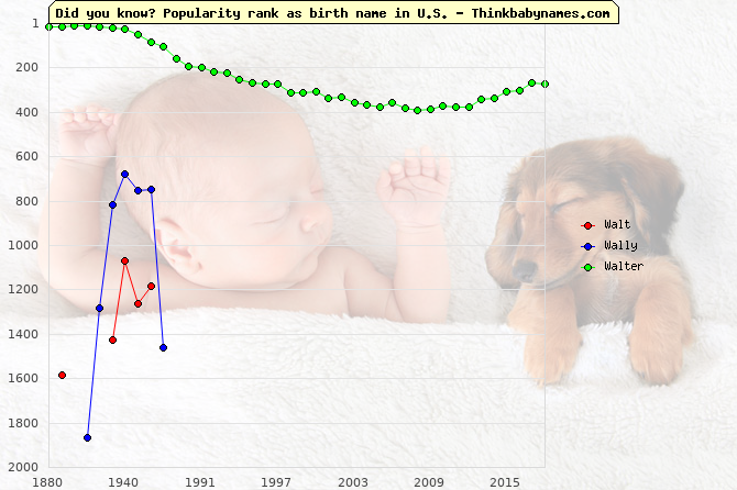 Top 2000 baby names ranking of Walt, Wally, Walter in U.S.