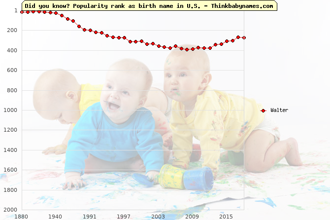 Top 2000 baby names ranking of Walter name in U.S.