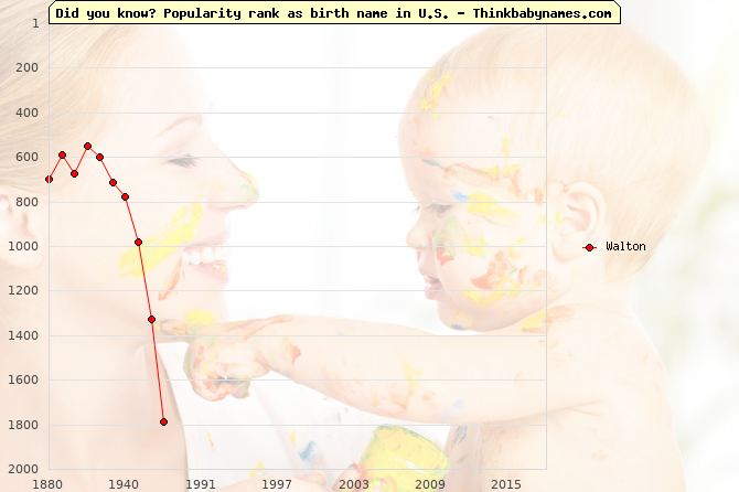 Top 2000 baby names ranking of Walton name in U.S.