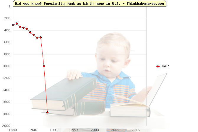 Top 2000 baby names ranking of Ward name in U.S.