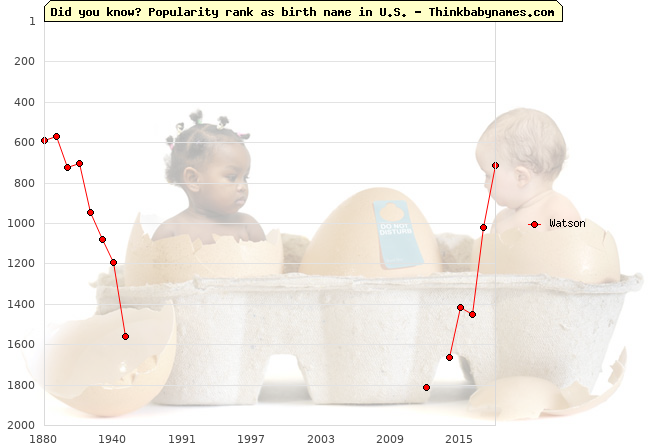 Top 2000 baby names ranking of Watson name in U.S.