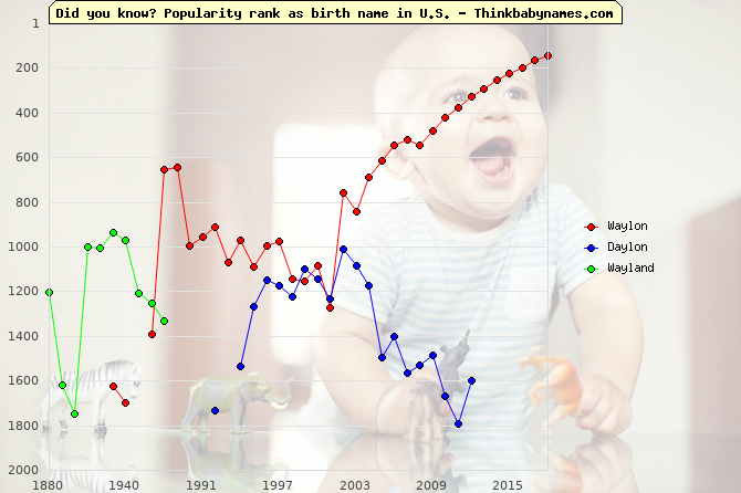 Top 2000 baby names ranking of Waylon, Daylon, Wayland in U.S.