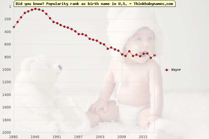 Top 2000 baby names ranking of Wayne name in U.S.