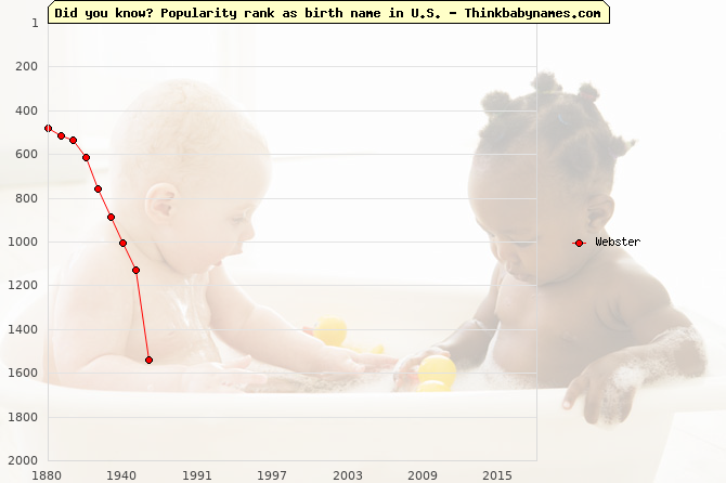 Top 2000 baby names ranking of Webster in U.S.