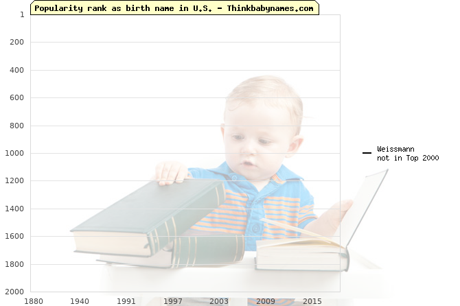 Top 2000 baby names ranking of Weissmann name in U.S.