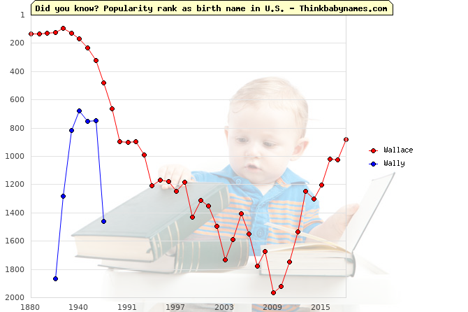 Top 2000 baby names ranking of Wallace, Wally in U.S.