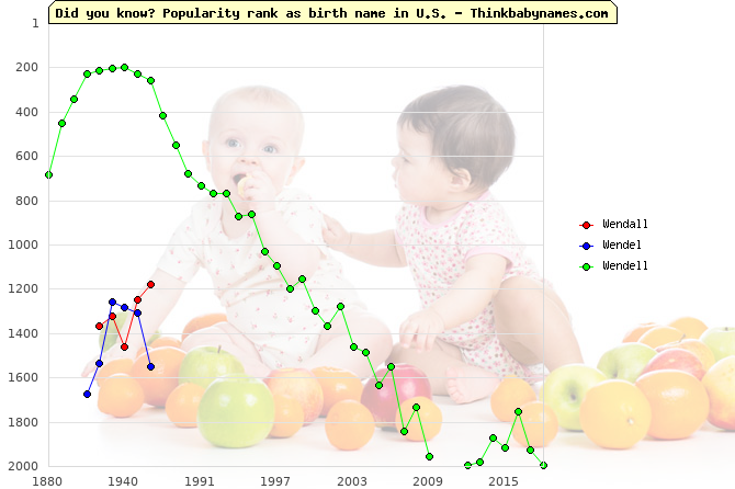 Top 2000 baby names ranking of Wendall, Wendel, Wendell in U.S.