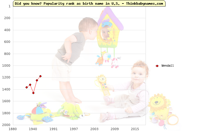 Top 2000 baby names ranking of Wendall name in U.S.
